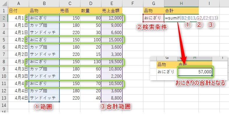売上表から「おにぎり」の売上金額だけを合計する計算式を入力