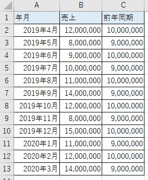 売上表(前年同期)