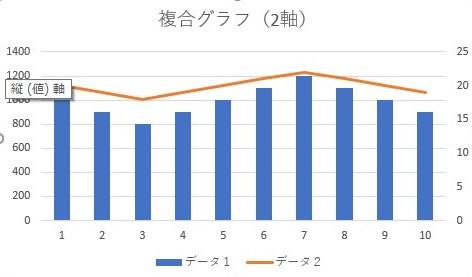 複合グラフ(2軸)の例