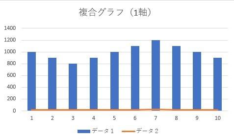 複合グラフ(1軸)