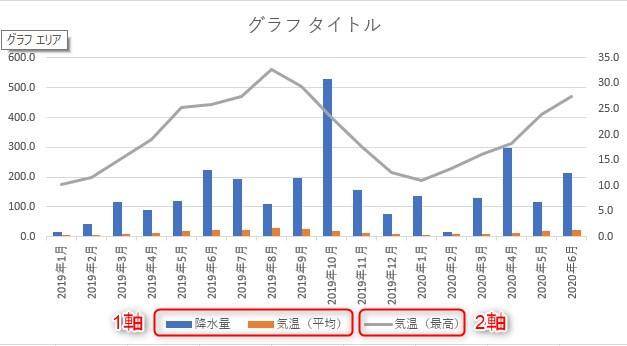 2軸グラフ(デフォ)