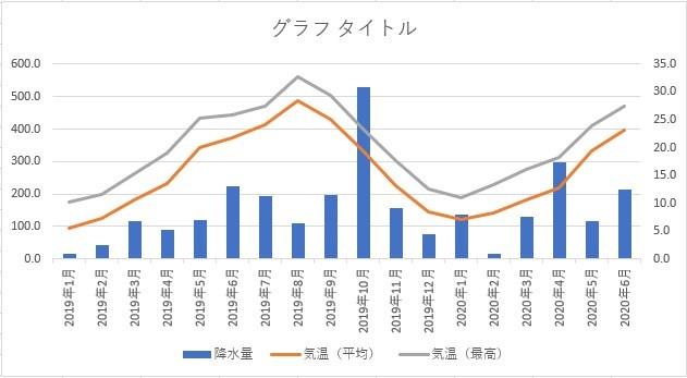 複合グラフ(2軸)