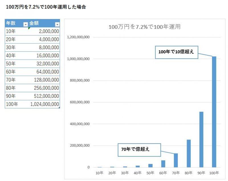 100万円を100年運用
